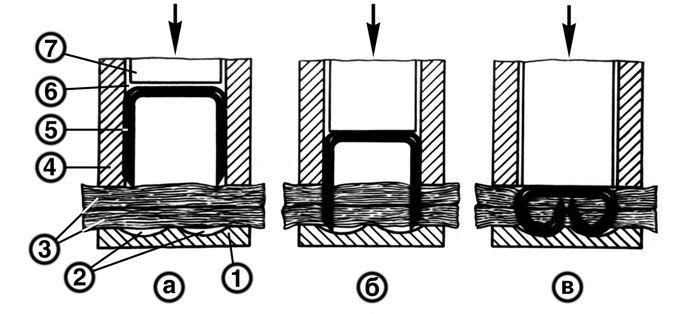 Схема действия сшивающего аппарата