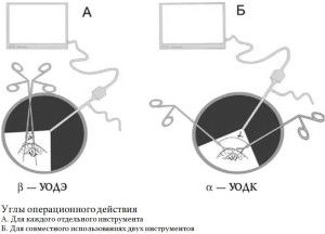 Рис. 16. Видеолапароскопические вмешательства из нескольких проколов
