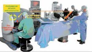 Рис. 29. Роботизированные системы в миниинвазивной хирургии. Оси наблюдения и операционного действия